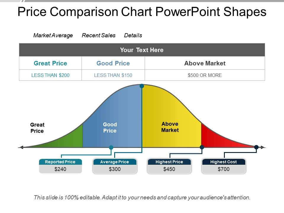 Price Comparison Chart Powerpoint Shapes PowerPoint Slide Images - price chart templates