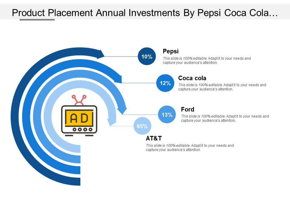 Product Placement Annual Investments By Pepsi Coca Cola Ford At And