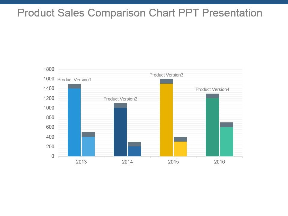 Product Sales Comparison Chart Ppt Presentation PowerPoint