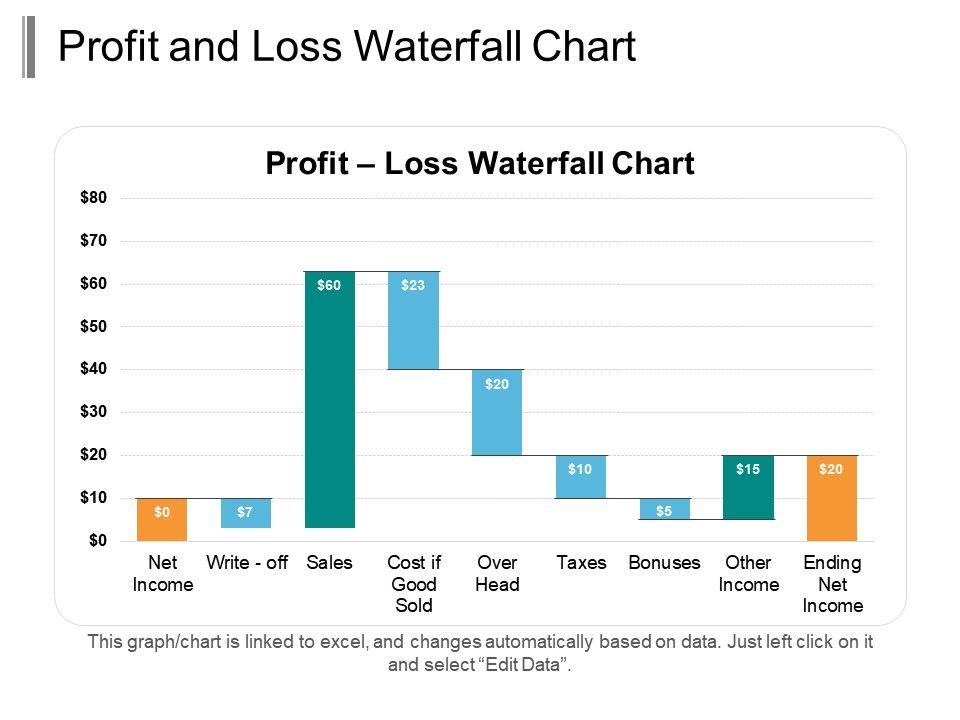 Profit And Loss Waterfall Chart Ppt Infographic Template Templates