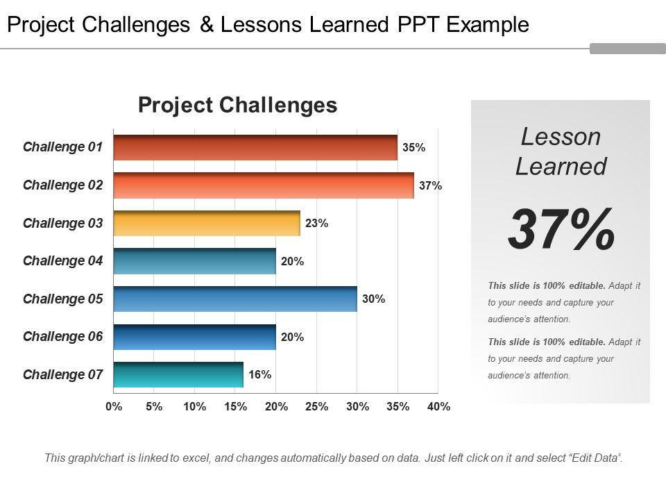 Project Challenges And Lessons Learned Ppt Example PowerPoint