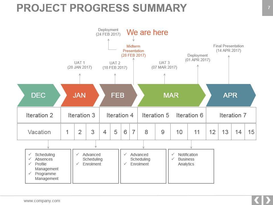 Project Management Methodologies Powerpoint Presentation Slides - Presentation Project