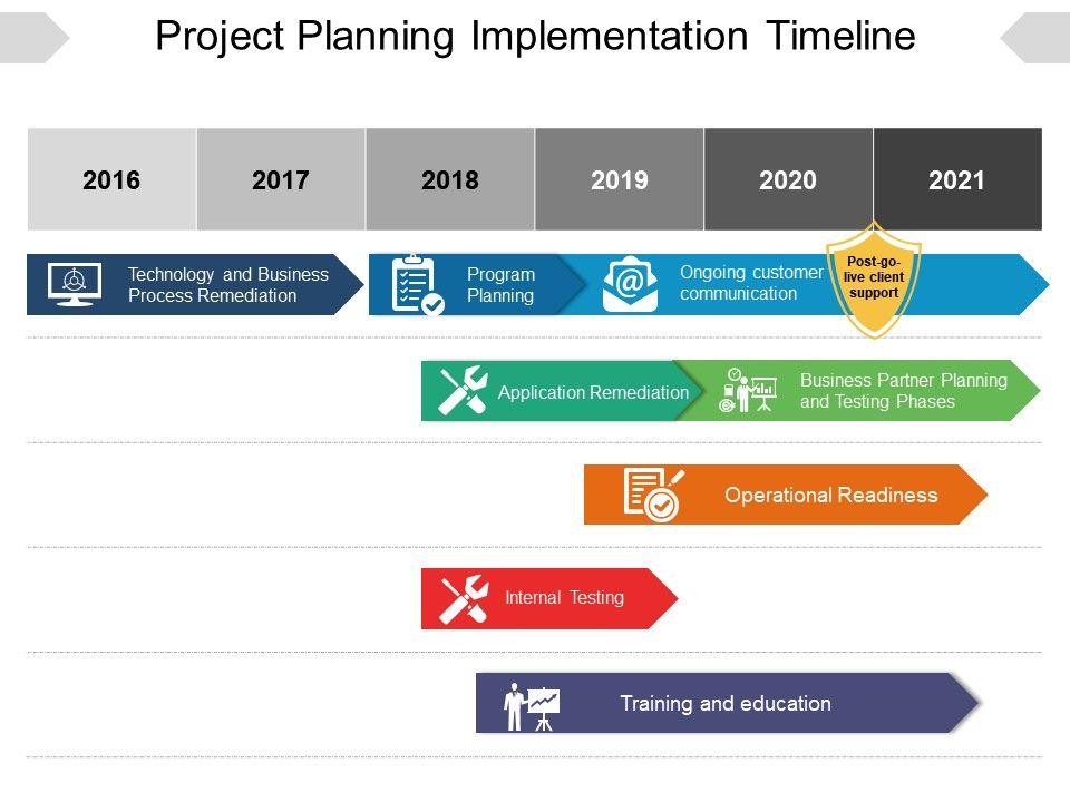 Project Planning Implementation Timeline Powerpoint Layout - project planning