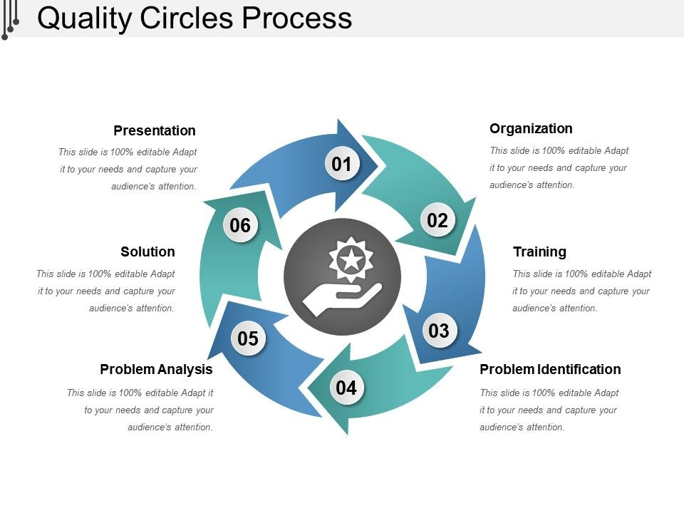 Quality Circles Process PowerPoint Templates Designs PPT Slide
