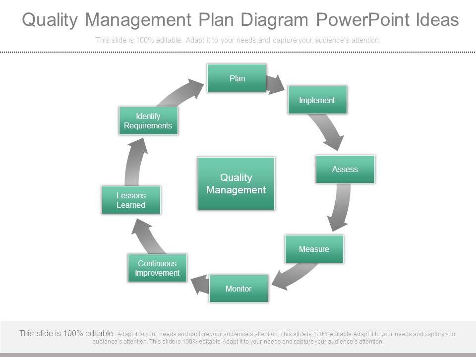 Quality Management Plan Diagram Powerpoint Ideas Graphics