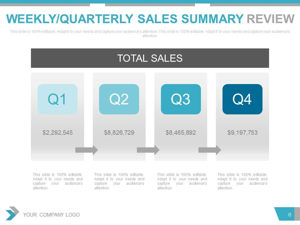 Quarterly Sales Review PowerPoint Presentation With Slides - product sales presentation