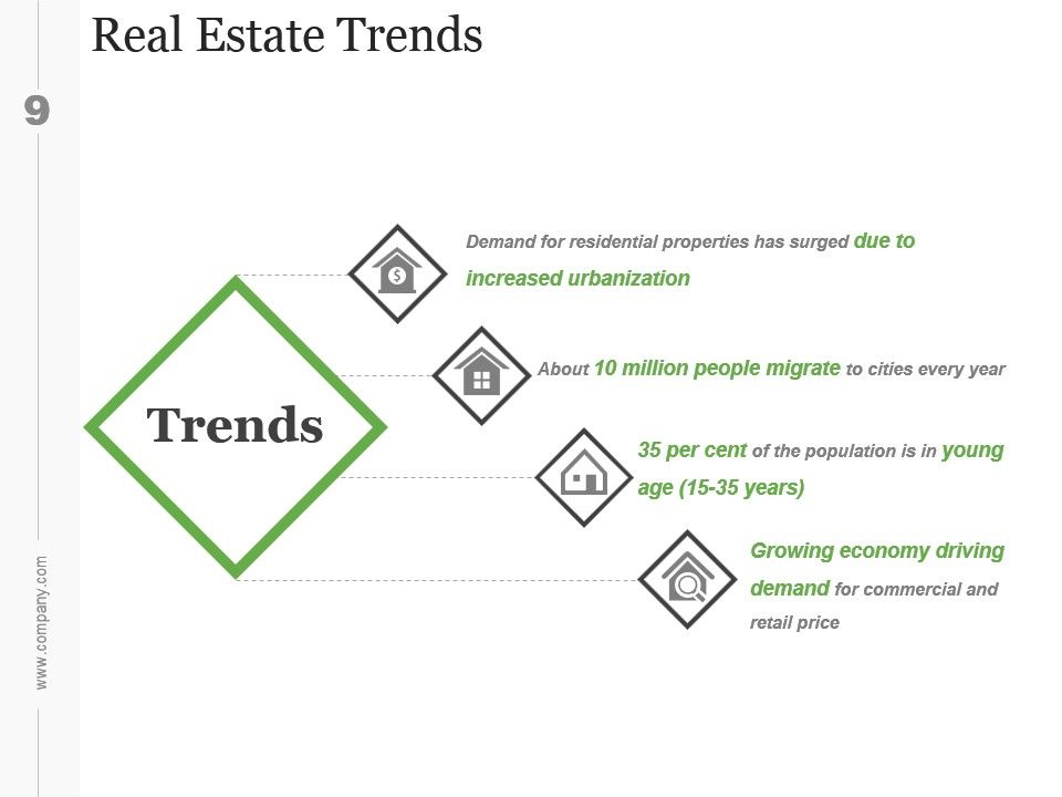 Real estate investment business plan ppt - Real Estate Investment