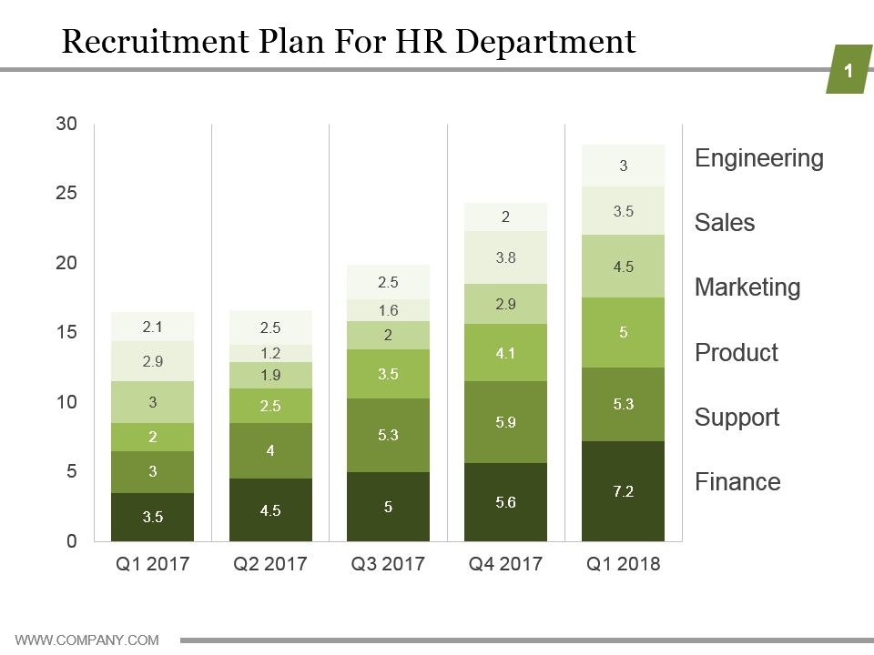Recruitment Plan For Hr Department Ppt Examples Template