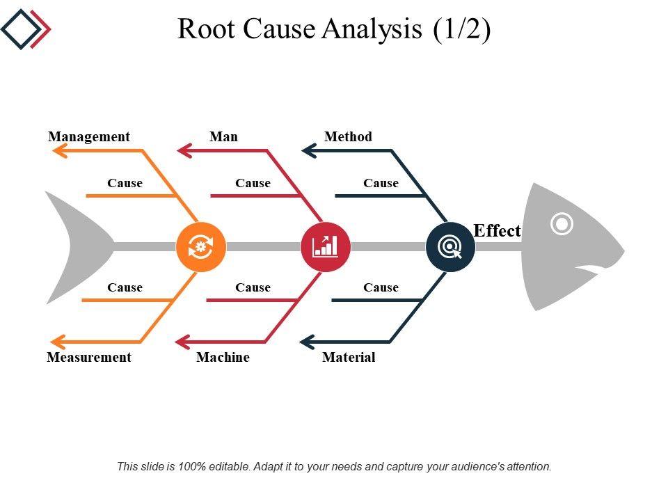 root cause analysis - Goalgoodwinmetals - root cause analysis