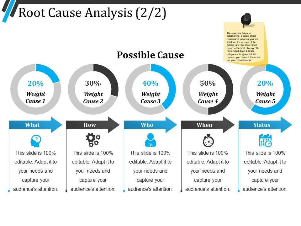 Root Cause Analysis Ppt Summary PowerPoint Templates Backgrounds - root cause analysis