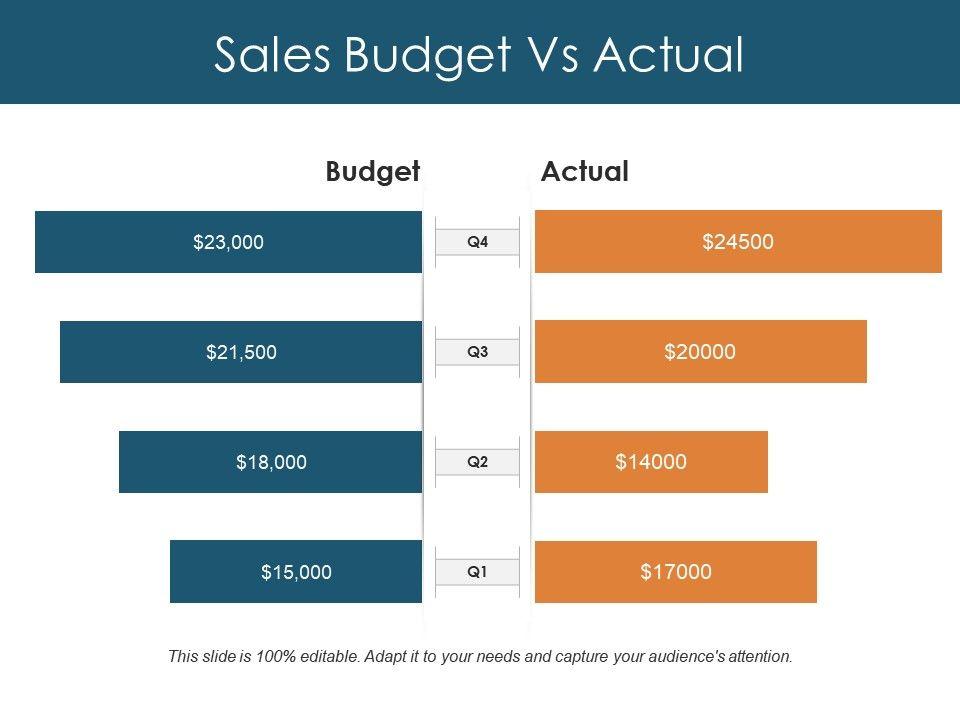 Sales Budget Vs Actual Ppt Design Templates PowerPoint Design