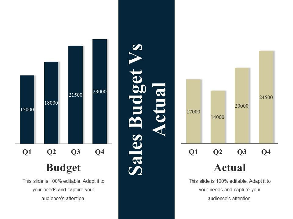 Sales Budget Vs Actual Ppt Summary Layout Ideas PowerPoint