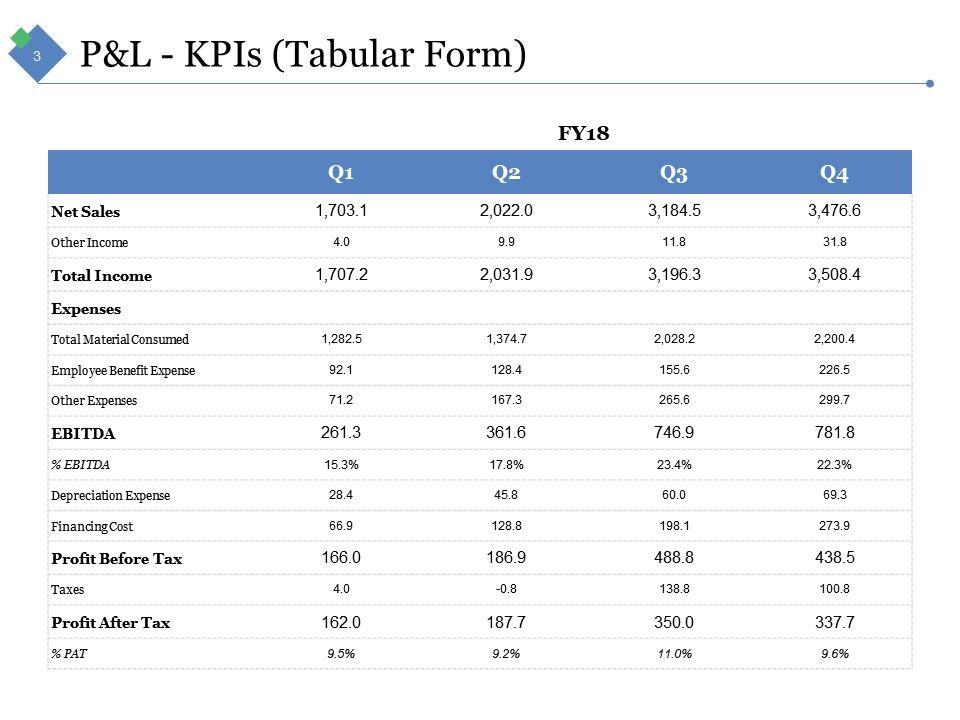 Sample Financial Analysis Report Manufacturing Powerpoint - sample financial analysis