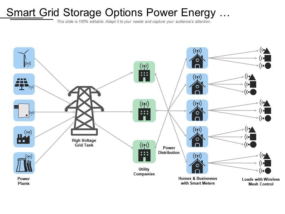 Smart Grid Storage Options Power Energy Generation Distribution
