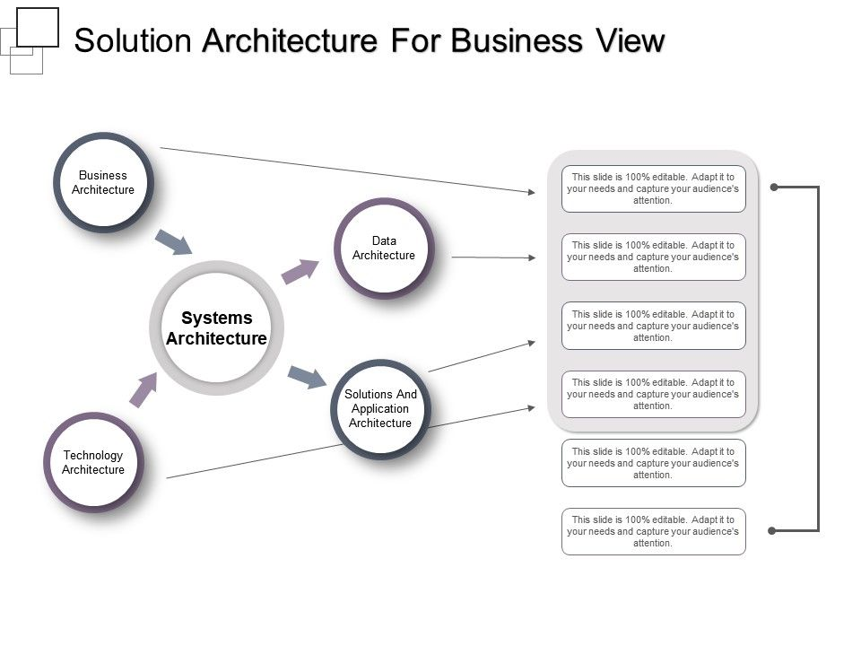 Solution Architecture For Business View Presentation Outline