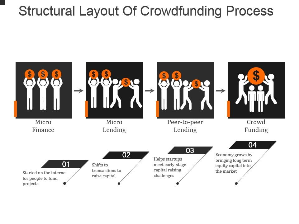 Structural Layout Of Crowdfunding Process Powerpoint Slide