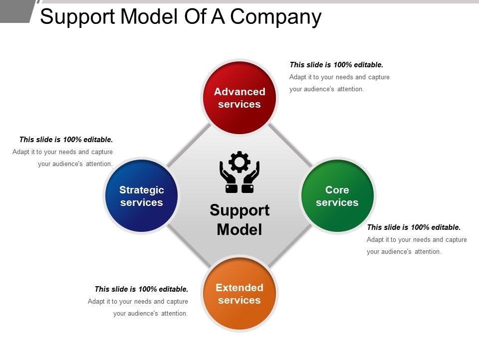 Support Model Of A Company Ppt Slide Template PowerPoint Templates