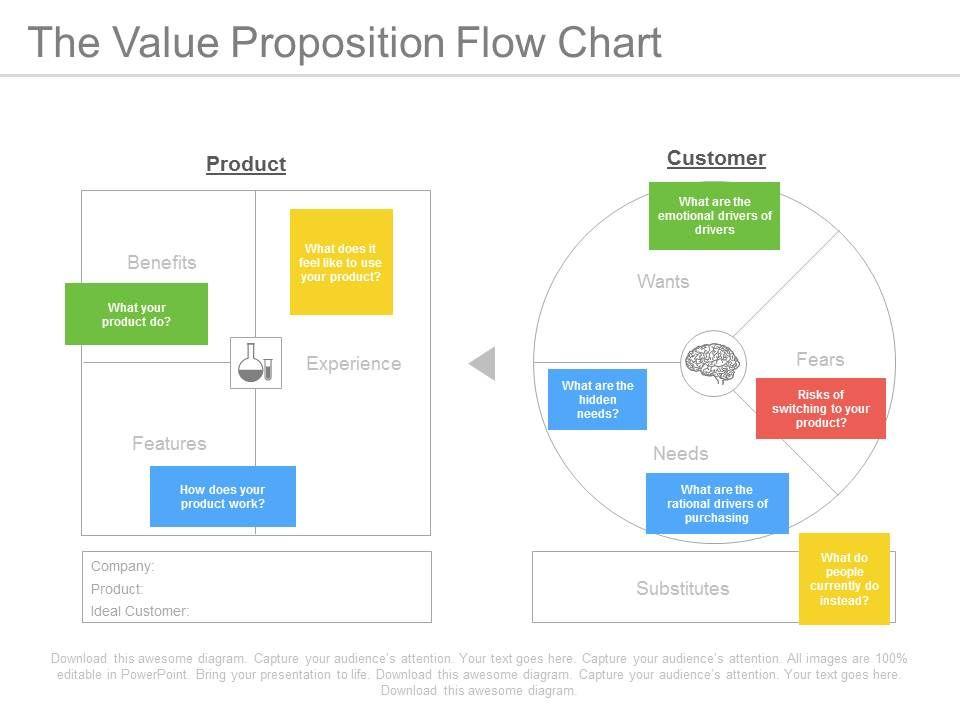 The Value Proposition Flow Chart Ppt Slides PowerPoint Slide