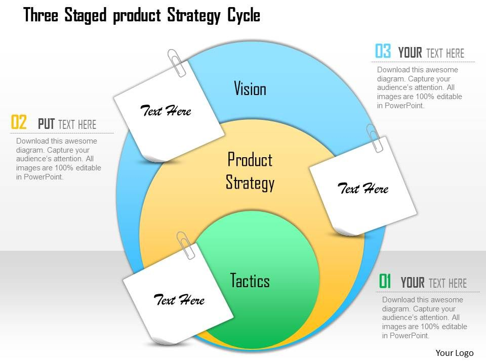 Three Staged Product Strategy Cycle Powerpoint Template PowerPoint