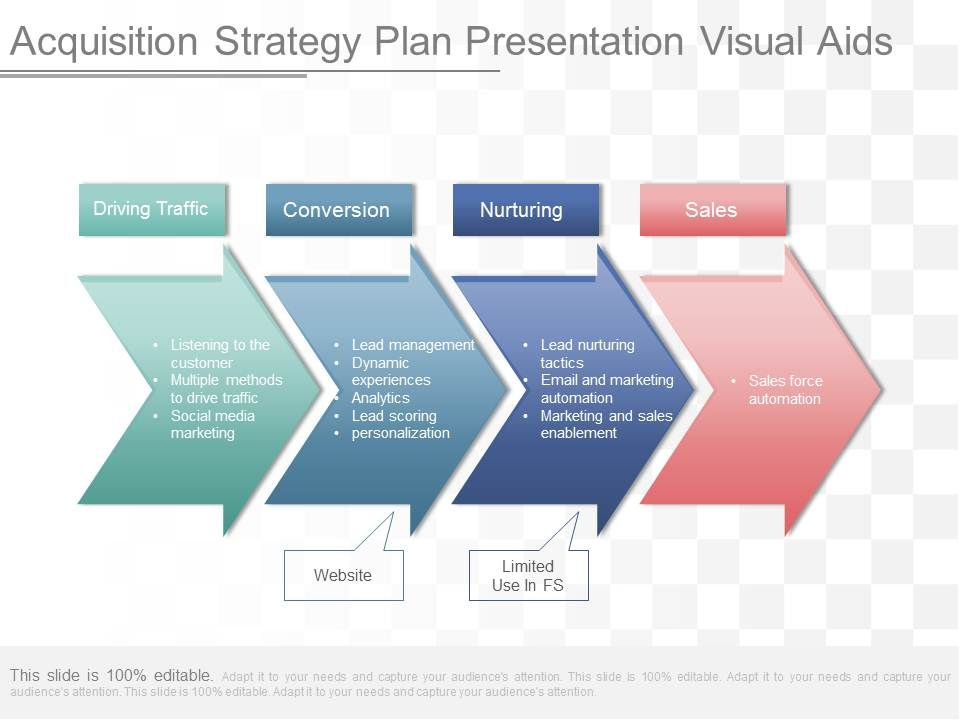 Use Acquisition Strategy Plan Presentation Visual Aids PowerPoint - acquisition strategy