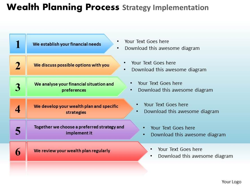 wealth Planning Process Strategy Implementation Powerpoint Slides - implementation plan templates