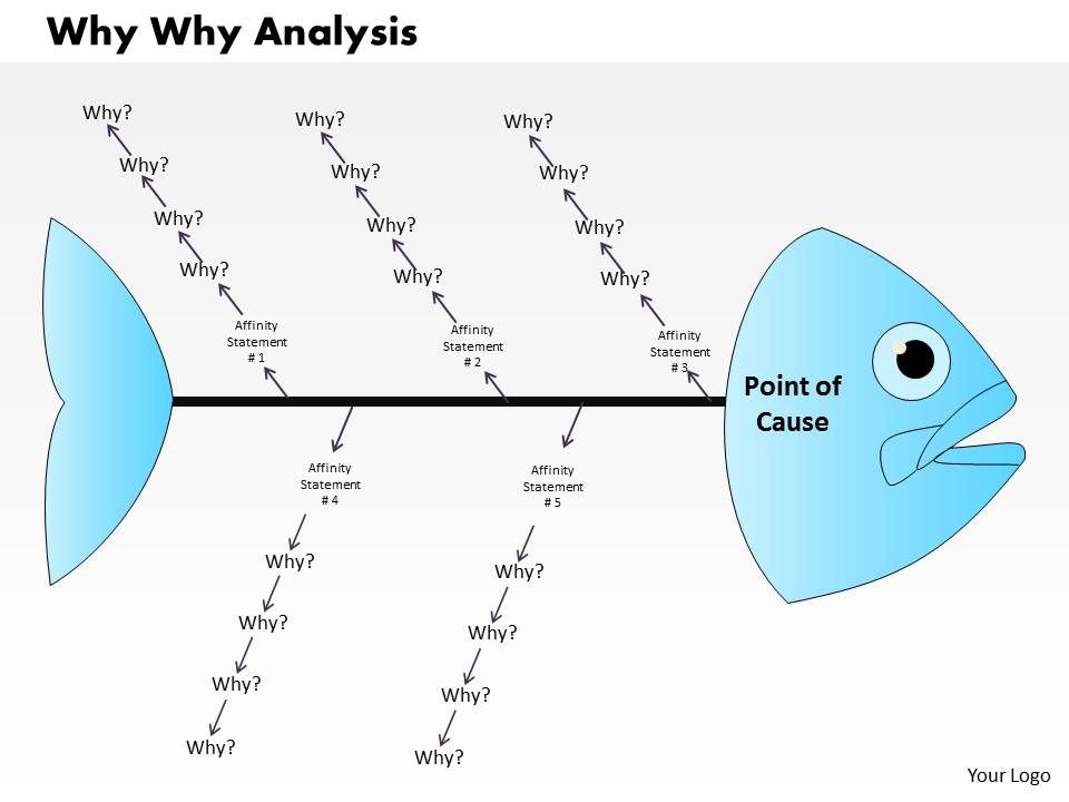 Why Why Analysis PowerPoint Presentation Slide Template PowerPoint