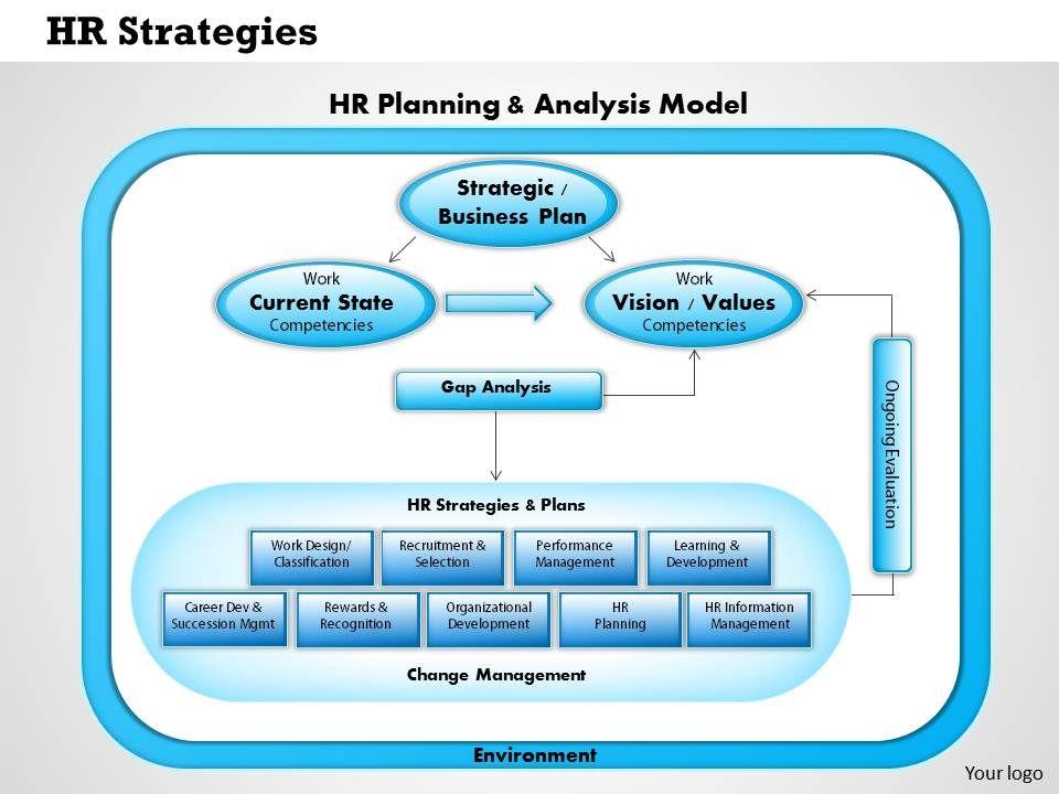 0414 Hr Strategies PowerPoint Presentation PowerPoint Slide