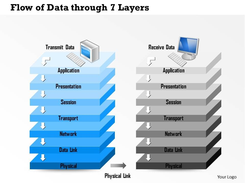 0814 Flow Of Data Through 7 Layers Of The OSI Reference Model