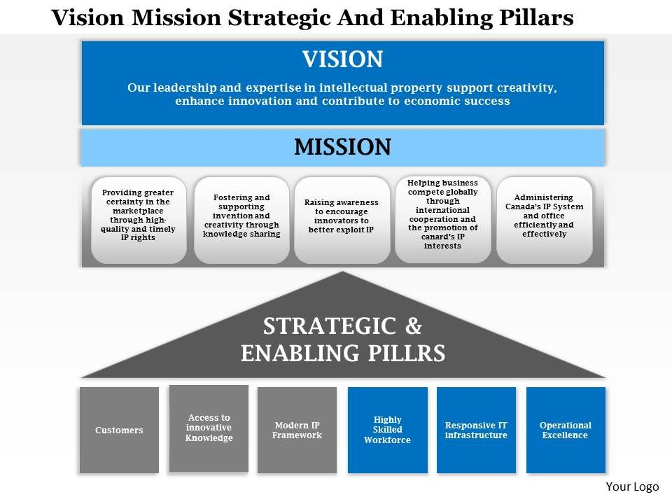 1114 Vision Mission Strategic And Enabling Pillars Powerpoint