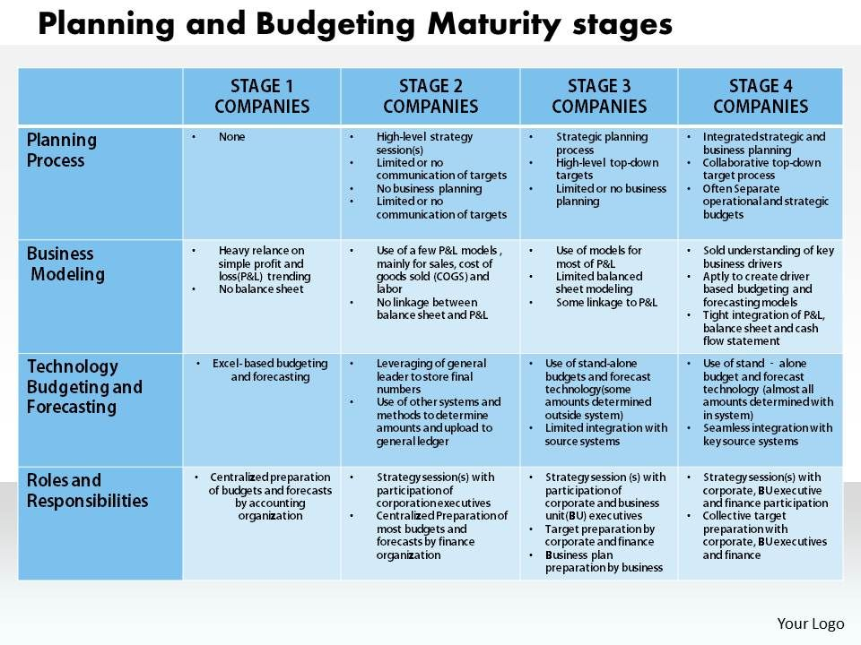 1203 Planning And Budgeting Maturity Stage Powerpoint Presentation