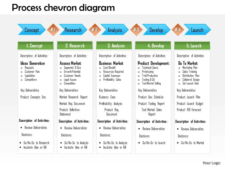 1214 Process Chevron Diagram Powerpoint Presentation Presentation