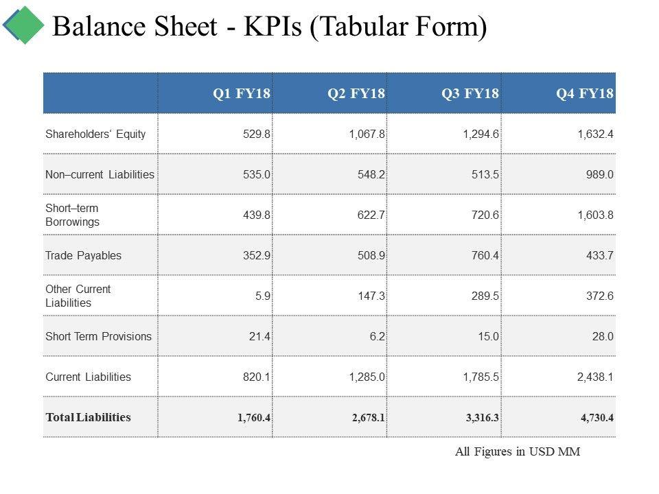 Balance Sheet Kpis Tabular Form Ppt Summary Graphics Example