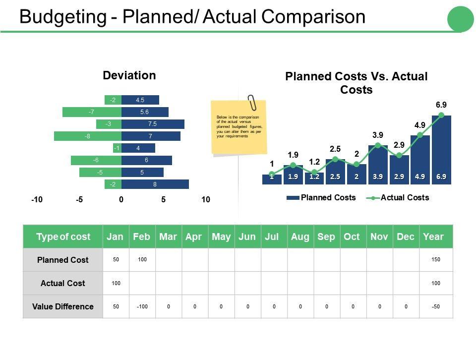 Budgeting Planned Actual Comparison Ppt Portfolio Ideas PowerPoint