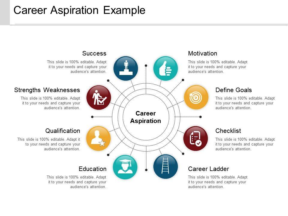 Career Aspiration Example Powerpoint Ideas PowerPoint Presentation