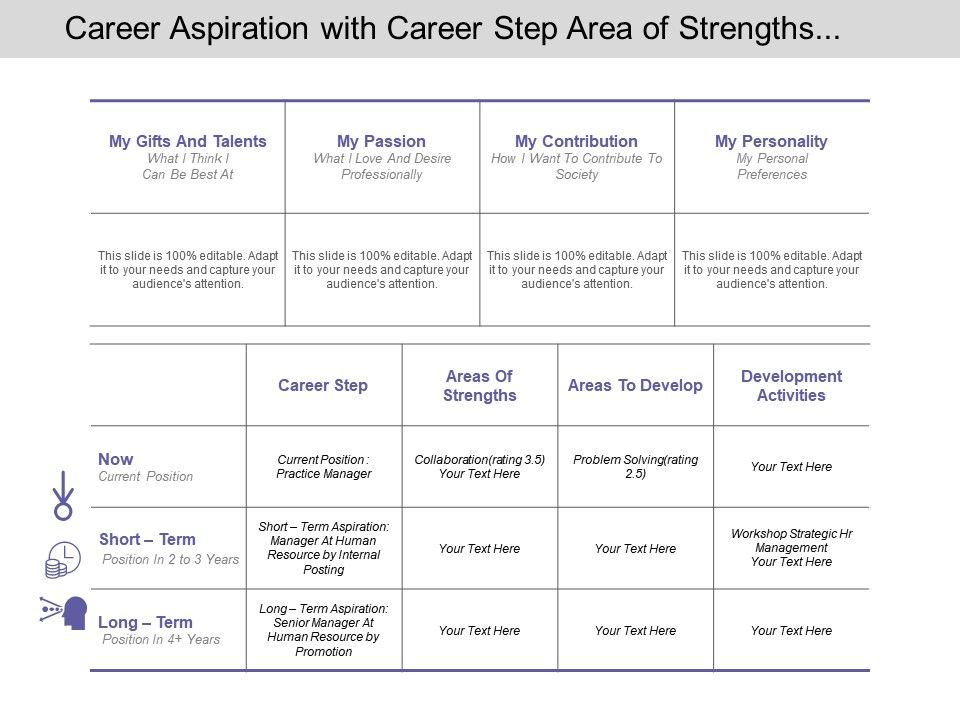 Career Aspiration With Career Step Area Of Strengths And Development