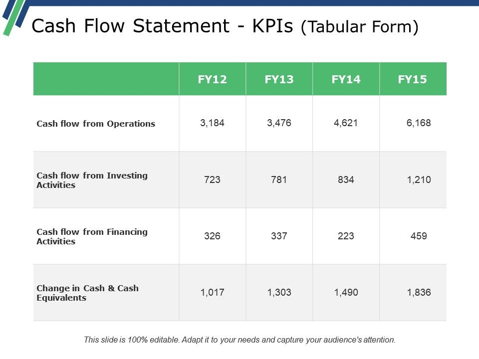 Cash Flow Statement Kpis Tabular Form Powerpoint Slide Download