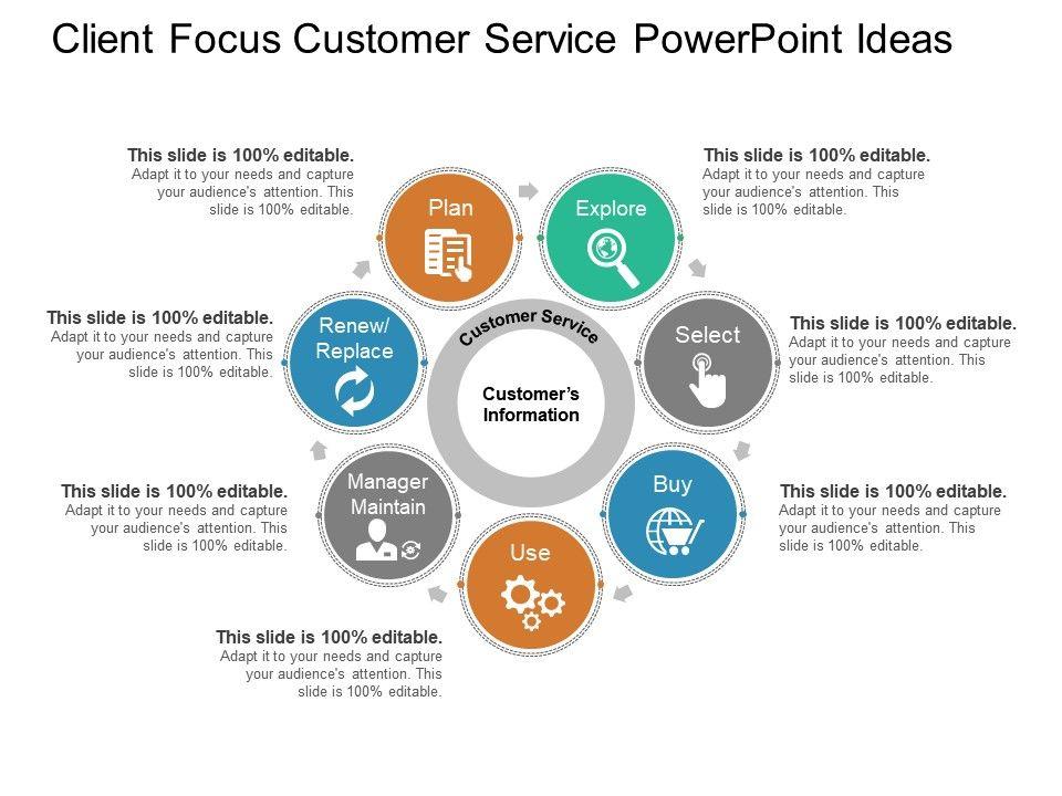 Client Focus Customer Service Powerpoint Ideas PowerPoint
