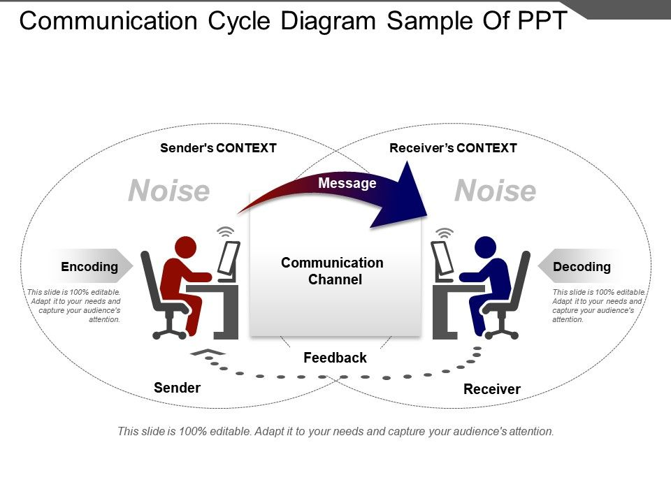 Communication Cycle Diagram Sample Of Ppt PowerPoint Presentation