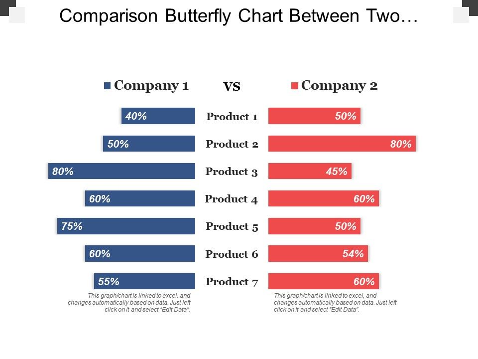 Comparison Butterfly Chart Between Two Companies And Products