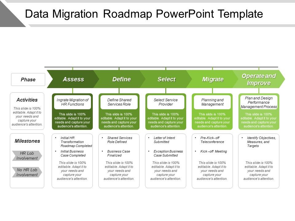 Data Migration Roadmap Powerpoint Template PPT Images Gallery