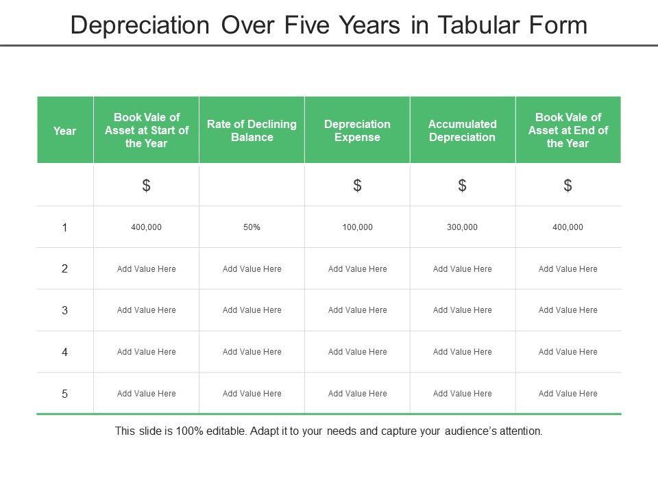 Depreciation Over Five Years In Tabular Form Presentation