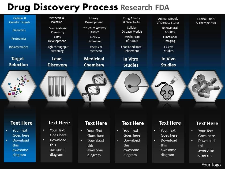 Drug Discovery Process Research Fda Powerpoint Slides And Ppt
