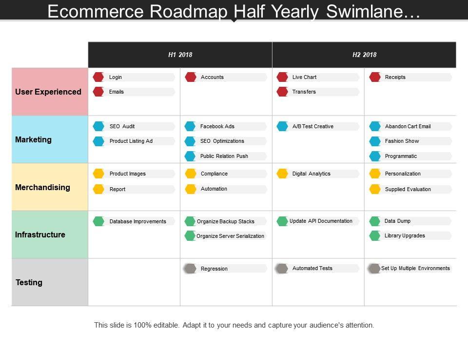 Ecommerce Roadmap Half Yearly Swimlane Showing Accounts Live Chat