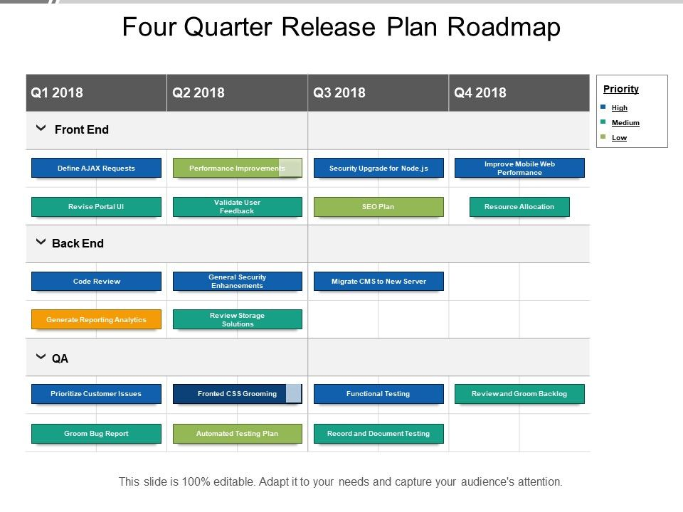 Four Quarter Release Plan Roadmap PowerPoint Templates Backgrounds