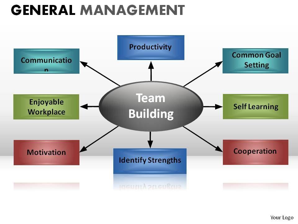General Management Powerpoint Presentation Slides PowerPoint