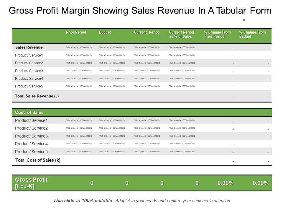 Gross Profit Margin Showing Sales Revenue In A Tabular Form