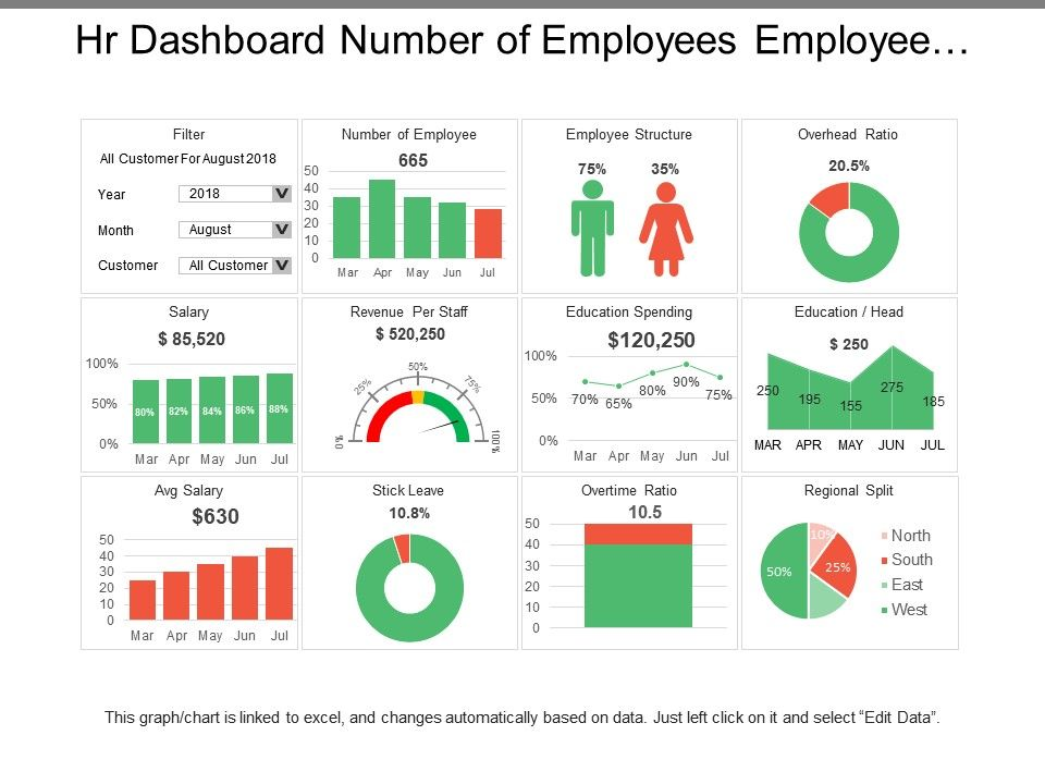 Hr Dashboard Number Of Employees Employee Structure Templates