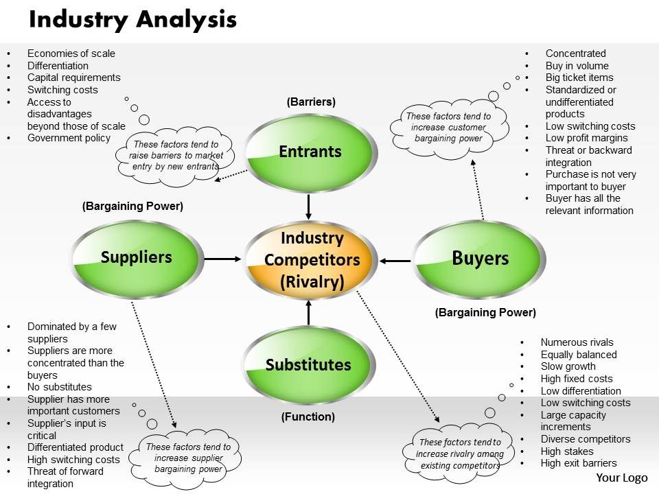 Industry Analysis Powerpoint Presentation Slide Template PPT