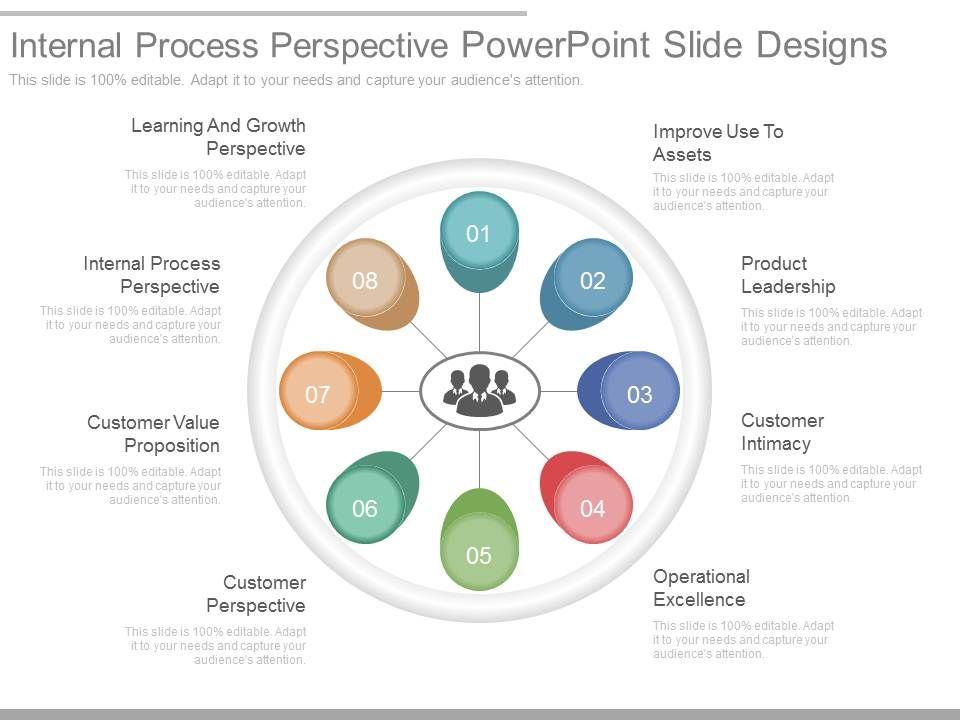 Internal Process Perspective Powerpoint Slide Designs PowerPoint