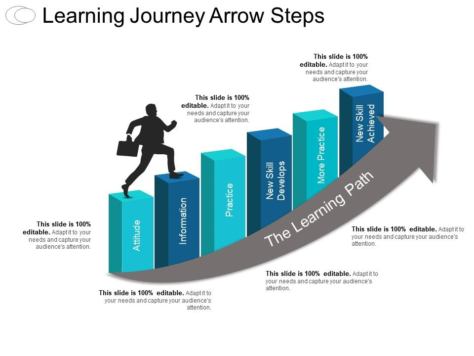 Learning Journey Arrow Steps Ppt Infographic Template PowerPoint